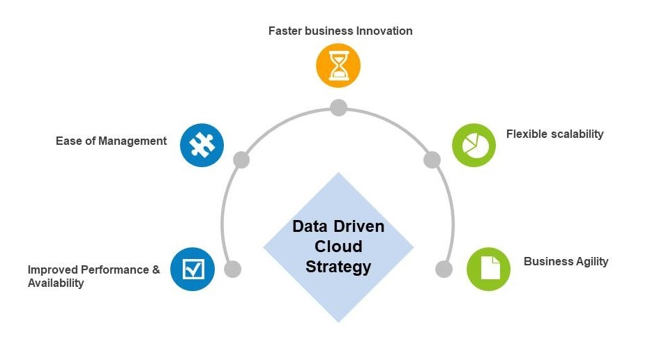 Data Driven Cloud Strategy