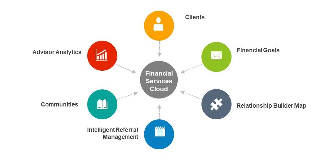 Financial Service Cloud