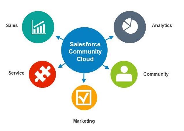 Salesforce Community Cloud Features